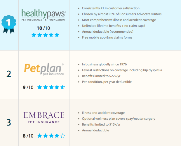 Top 3 2014 Pet Insurance Providers, As Rated By ConsumersAdvocate.org